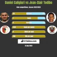 Daniel Caligiuri vs Jean-Clair Todibo h2h player stats