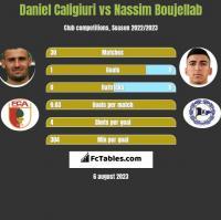 Daniel Caligiuri vs Nassim Boujellab h2h player stats
