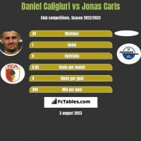 Daniel Caligiuri vs Jonas Carls h2h player stats