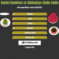Daniel Candeias vs Abdoulaye Diallo Sadio h2h player stats