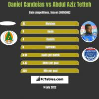 Daniel Candeias vs Abdul Aziz Tetteh h2h player stats
