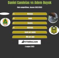 Daniel Candeias vs Adem Buyuk h2h player stats