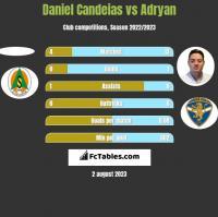Daniel Candeias vs Adryan h2h player stats