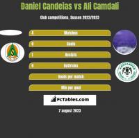Daniel Candeias vs Ali Camdali h2h player stats