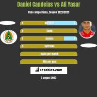 Daniel Candeias vs Ali Yasar h2h player stats