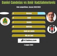 Daniel Candeias vs Amir Hadziahmetovic h2h player stats