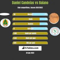 Daniel Candeias vs Baiano h2h player stats