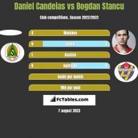 Daniel Candeias vs Bogdan Stancu h2h player stats