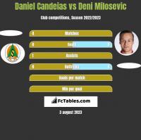 Daniel Candeias vs Deni Milosevic h2h player stats