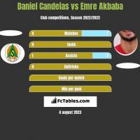 Daniel Candeias vs Emre Akbaba h2h player stats