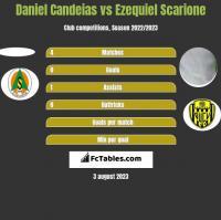 Daniel Candeias vs Ezequiel Scarione h2h player stats