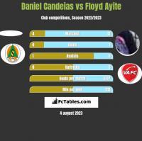 Daniel Candeias vs Floyd Ayite h2h player stats