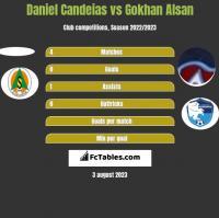 Daniel Candeias vs Gokhan Alsan h2h player stats