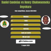 Daniel Candeias vs Henry Chukwuemeka Onyekuru h2h player stats