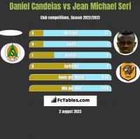 Daniel Candeias vs Jean Michael Seri h2h player stats