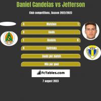 Daniel Candeias vs Jefferson h2h player stats