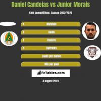 Daniel Candeias vs Junior Morais h2h player stats