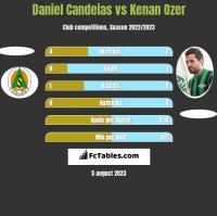 Daniel Candeias vs Kenan Ozer h2h player stats