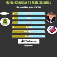 Daniel Candeias vs Mats Seuntjes h2h player stats