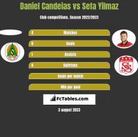 Daniel Candeias vs Sefa Yilmaz h2h player stats