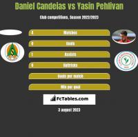 Daniel Candeias vs Yasin Pehlivan h2h player stats