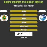 Daniel Candeias vs Emircan Altintas h2h player stats
