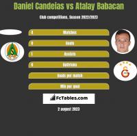Daniel Candeias vs Atalay Babacan h2h player stats
