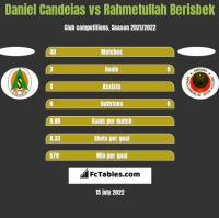 Daniel Candeias vs Rahmetullah Berisbek h2h player stats