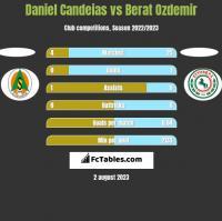 Daniel Candeias vs Berat Ozdemir h2h player stats
