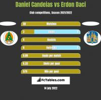 Daniel Candeias vs Erdon Daci h2h player stats