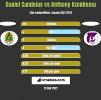 Daniel Candeias vs Anthony Uzodimma h2h player stats