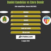Daniel Candeias vs Emre Demir h2h player stats