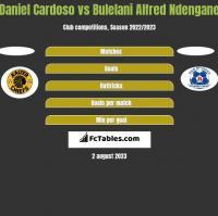 Daniel Cardoso vs Bulelani Alfred Ndengane h2h player stats