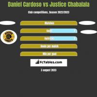 Daniel Cardoso vs Justice Chabalala h2h player stats