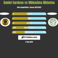 Daniel Cardoso vs Mbhazima Rikhotso h2h player stats