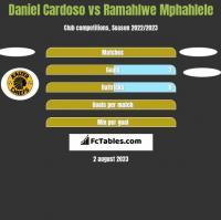 Daniel Cardoso vs Ramahlwe Mphahlele h2h player stats