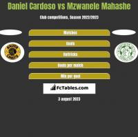 Daniel Cardoso vs Mzwanele Mahashe h2h player stats