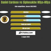Daniel Cardoso vs Siphosakhe Ntiya-Ntiya h2h player stats