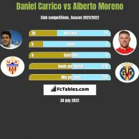 Daniel Carrico vs Alberto Moreno h2h player stats