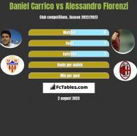 Daniel Carrico vs Alessandro Florenzi h2h player stats