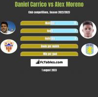 Daniel Carrico vs Alex Moreno h2h player stats