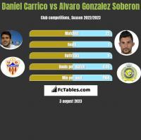 Daniel Carrico vs Alvaro Gonzalez Soberon h2h player stats