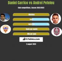 Daniel Carrico vs Andrei Peteleu h2h player stats