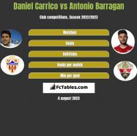 Daniel Carrico vs Antonio Barragan h2h player stats