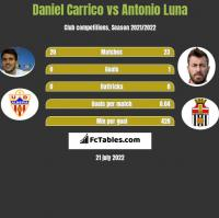 Daniel Carrico vs Antonio Luna h2h player stats