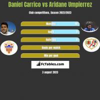 Daniel Carrico vs Aridane Umpierrez h2h player stats