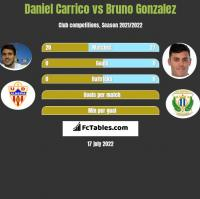 Daniel Carrico vs Bruno Gonzalez h2h player stats