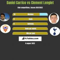 Daniel Carrico vs Clement Lenglet h2h player stats