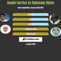 Daniel Carrico vs Dakonam Djene h2h player stats