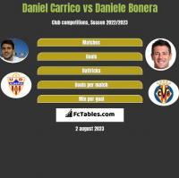 Daniel Carrico vs Daniele Bonera h2h player stats